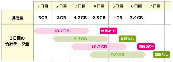 UQ_3DAYS_10GB